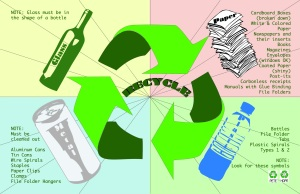 Graphic of items that can be recycled