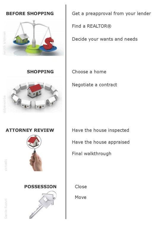 Timeline of the home buying procedure