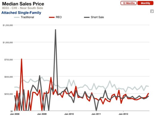 Median Sales Price Attached