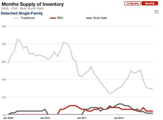 Months Supply Detached