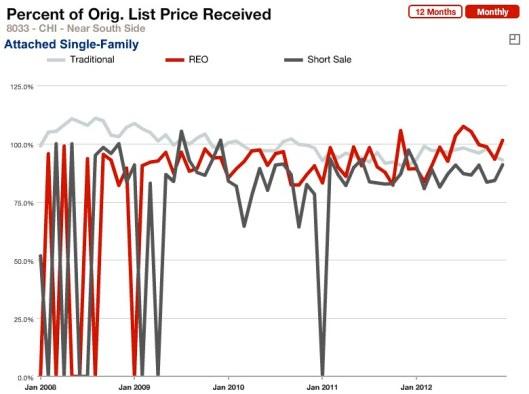 Percent Orig Price Rcvd Attached