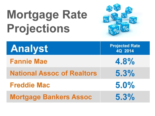 Rates blog