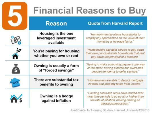 Financial Reasons to Buy a Home