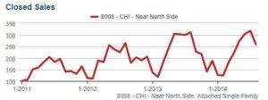 North Att Closed Sales