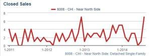 North SFH Closed Sales