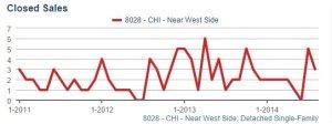 WLoop SFH Closed Sales